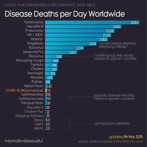 Disease Deaths